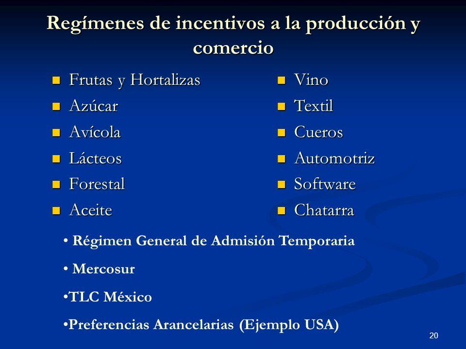 20 Regímenes de incentivos a la producción y comercio Frutas y Hortalizas Frutas y Hortalizas Azúcar Azúcar Avícola Avícola Lácteos Lácteos Forestal F