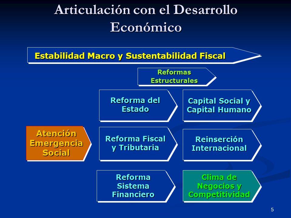 5 Articulación con el Desarrollo Económico Atención Emergencia Social Clima de Negocios y Competitividad Reforma Sistema Financiero Reforma Fiscal y T
