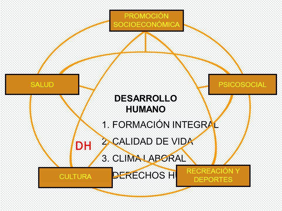 1.FORMACIÓN INTEGRAL 2.CALIDAD DE VIDA 3.CLIMA LABORAL 4.DERECHOS HUMANOS PROMOCIÓN SOCIOECONÓMICA RECREACIÓN Y DEPORTES SALUD CULTURA PSICOSOCIAL DESARROLLO HUMANO DH