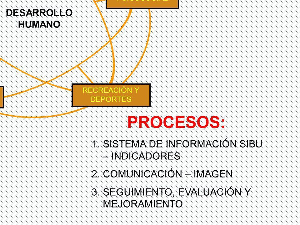 1.SISTEMA DE INFORMACIÓN SIBU – INDICADORES 2.COMUNICACIÓN – IMAGEN 3.SEGUIMIENTO, EVALUACIÓN Y MEJORAMIENTO PROCESOS: PROMOCIÓN SOCIOECONÓMICA RECREACIÓN Y DEPORTES SALUD CULTURA PSICOSOCIAL DESARROLLO HUMANO