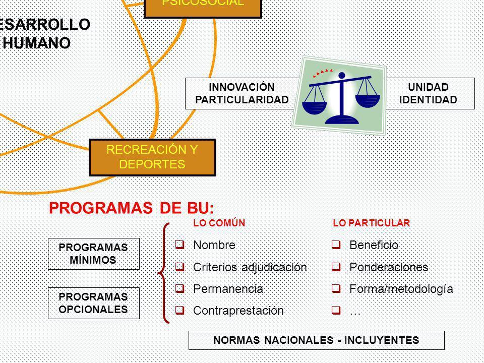 PROGRAMAS MÍNIMOS PROGRAMAS DE BU: Nombre Criterios adjudicación Permanencia Contraprestación PROGRAMAS OPCIONALES LO COMÚNLO PARTICULAR Beneficio Ponderaciones Forma/metodología … NORMAS NACIONALES - INCLUYENTES PROMOCIÓN SOCIOECONÓMICA RECREACIÓN Y DEPORTES SALUD CULTURA PSICOSOCIAL DESARROLLO HUMANO Vs INNOVACIÓN PARTICULARIDAD UNIDAD IDENTIDAD