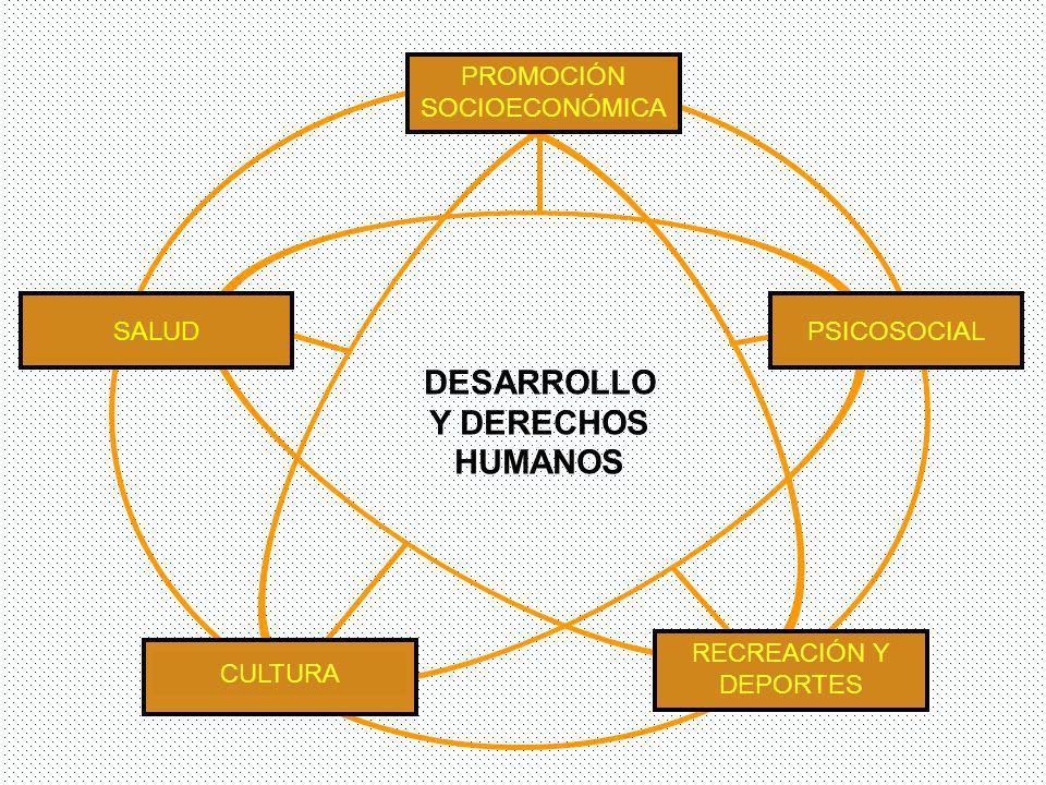 PROMOCIÓN SOCIOECONÓMICA RECREACIÓN Y DEPORTES SALUD CULTURA PSICOSOCIAL DESARROLLO Y DERECHOS HUMANOS