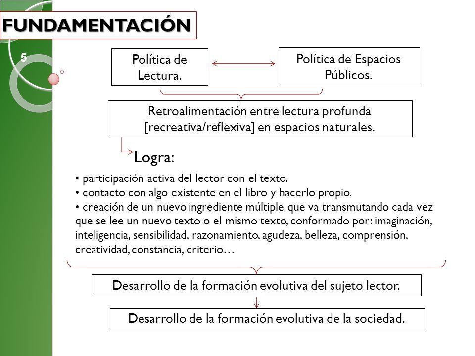 Política de Lectura. Política de Espacios Públicos. Retroalimentación entre lectura profunda [recreativa/reflexiva] en espacios naturales. Desarrollo