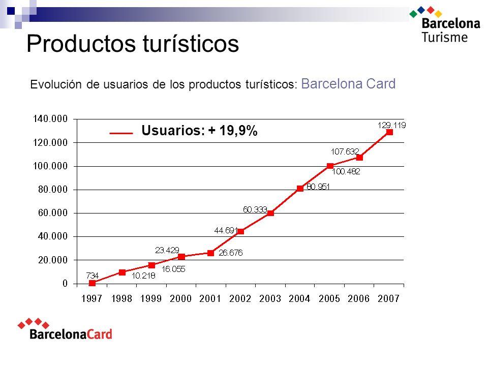Productos turísticos Evolución de usuarios de los productos turísticos: Barcelona Card Usuarios: + 19,9%