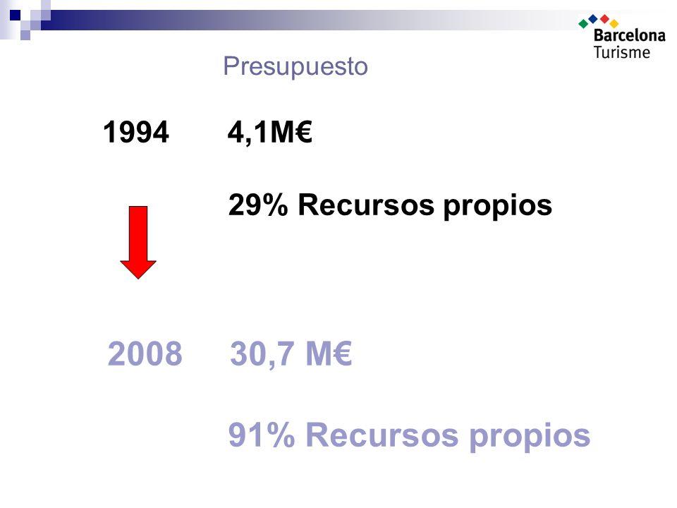 Presupuesto 1994 4,1M 29% Recursos propios 2008 30,7 M 91% Recursos propios