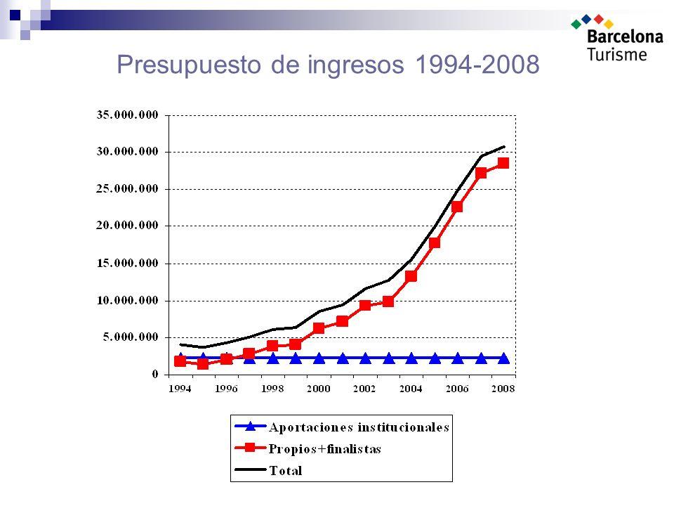 Presupuesto de ingresos 1994-2008