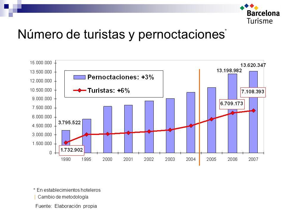Número de turistas y pernoctaciones Cambio de metodología Fuente: Elaboración propia * * En establecimientos hoteleros