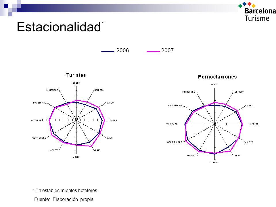 Estacionalidad 20062007 Fuente: Elaboración propia * * En establecimientos hoteleros