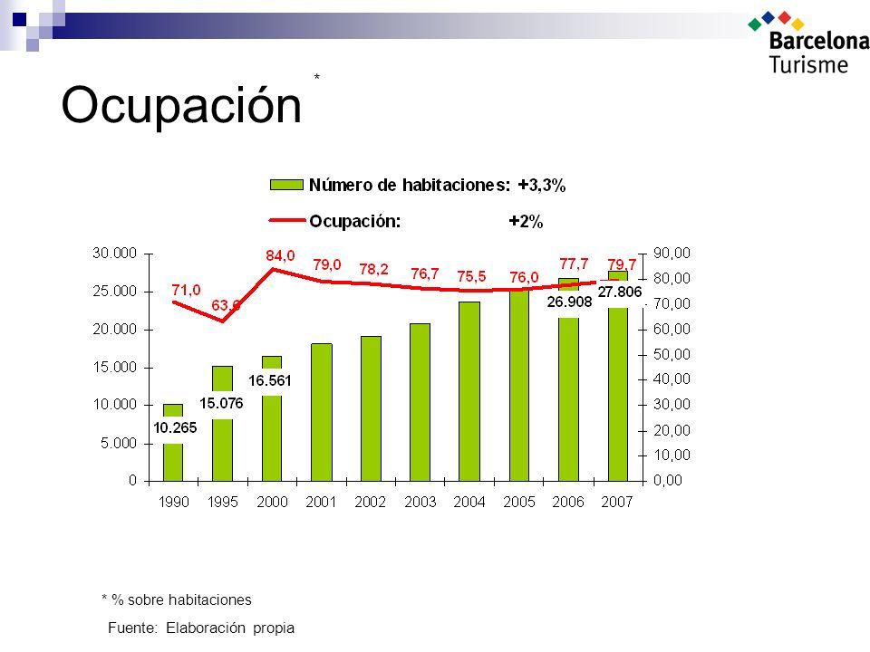 Ocupación Fuente: Elaboración propia * * % sobre habitaciones