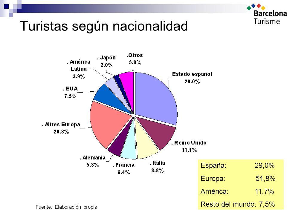 Turistas según nacionalidad Fuente: Elaboración propia España: 29,0% Europa: 51,8% América: 11,7% Resto del mundo: 7,5%
