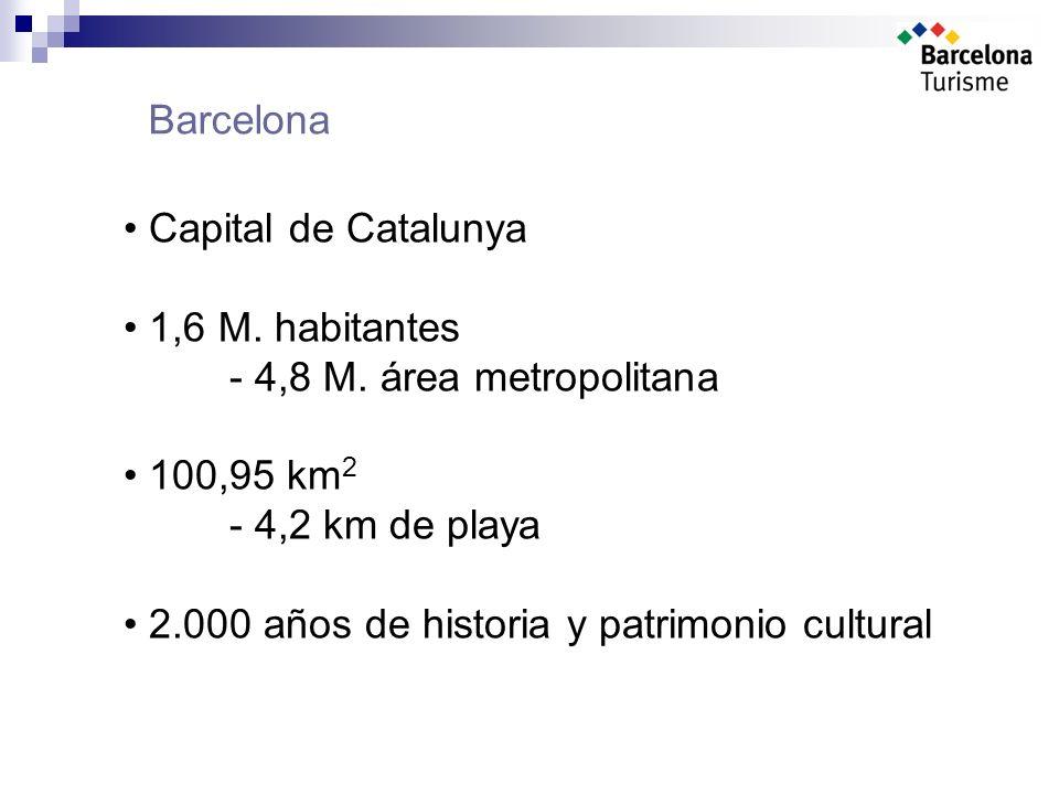 Barcelona Capital de Catalunya 1,6 M. habitantes - 4,8 M.