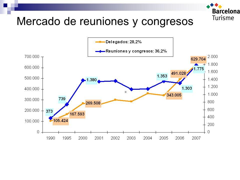 Mercado de reuniones y congresos