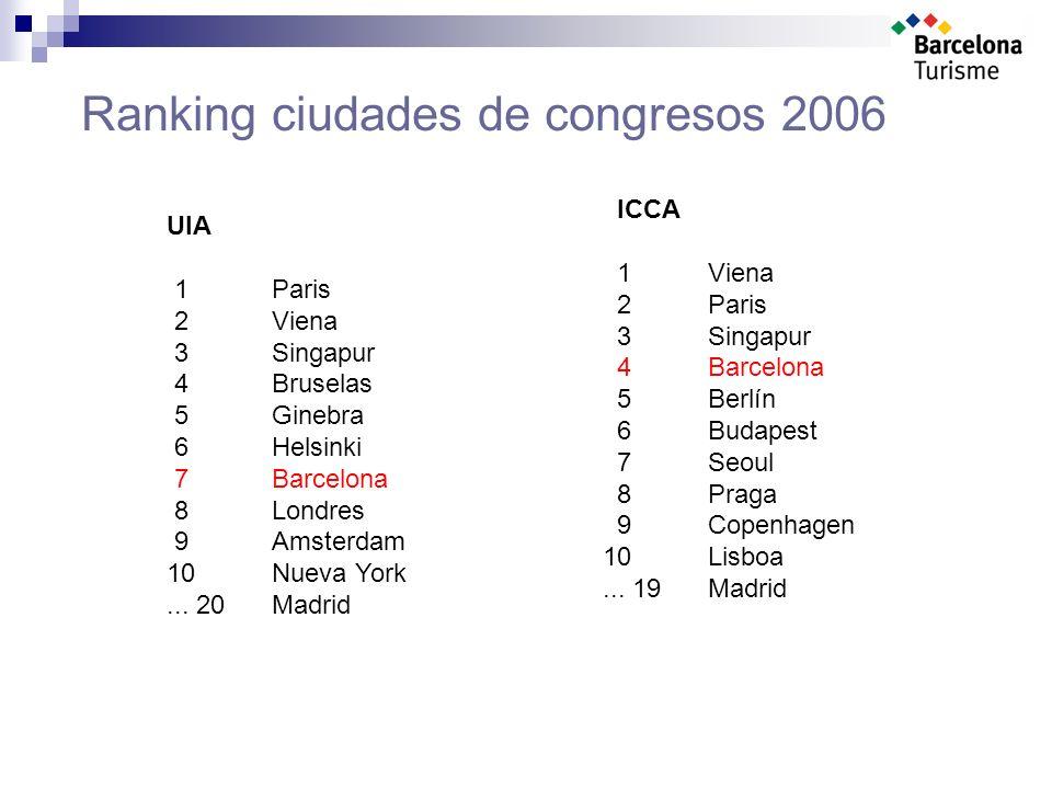 Ranking ciudades de congresos 2006 ICCA 1 Viena 2 Paris 3 Singapur 4 Barcelona 5 Berlín 6 Budapest 7 Seoul 8 Praga 9 Copenhagen 10Lisboa...