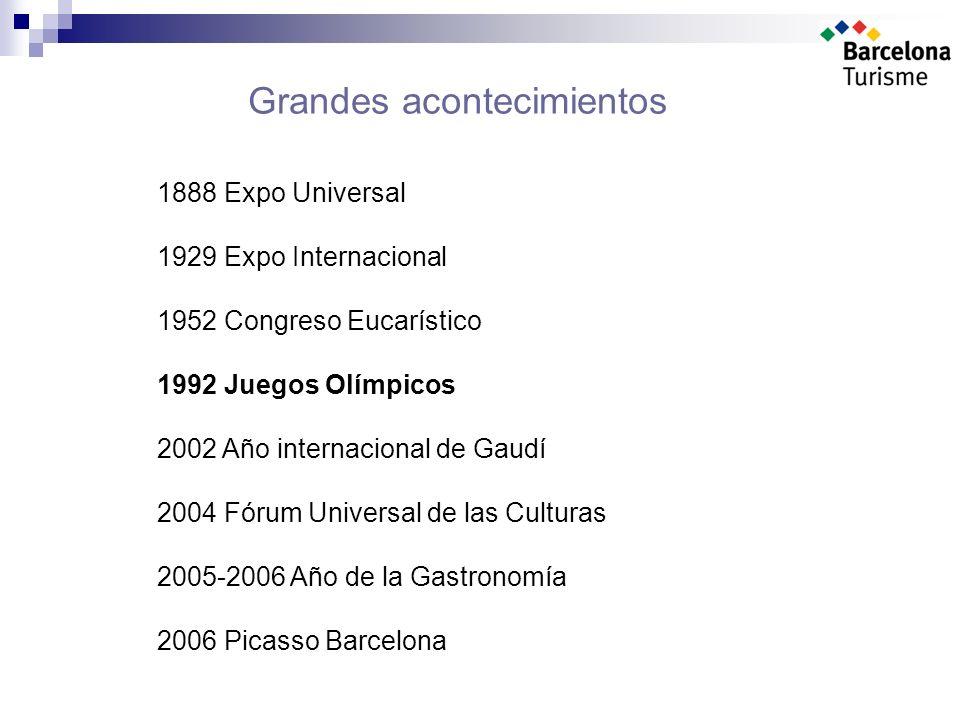 Grandes acontecimientos 1888 Expo Universal 1929 Expo Internacional 1952 Congreso Eucarístico 1992 Juegos Olímpicos 2002 Año internacional de Gaudí 2004 Fórum Universal de las Culturas 2005-2006 Año de la Gastronomía 2006 Picasso Barcelona