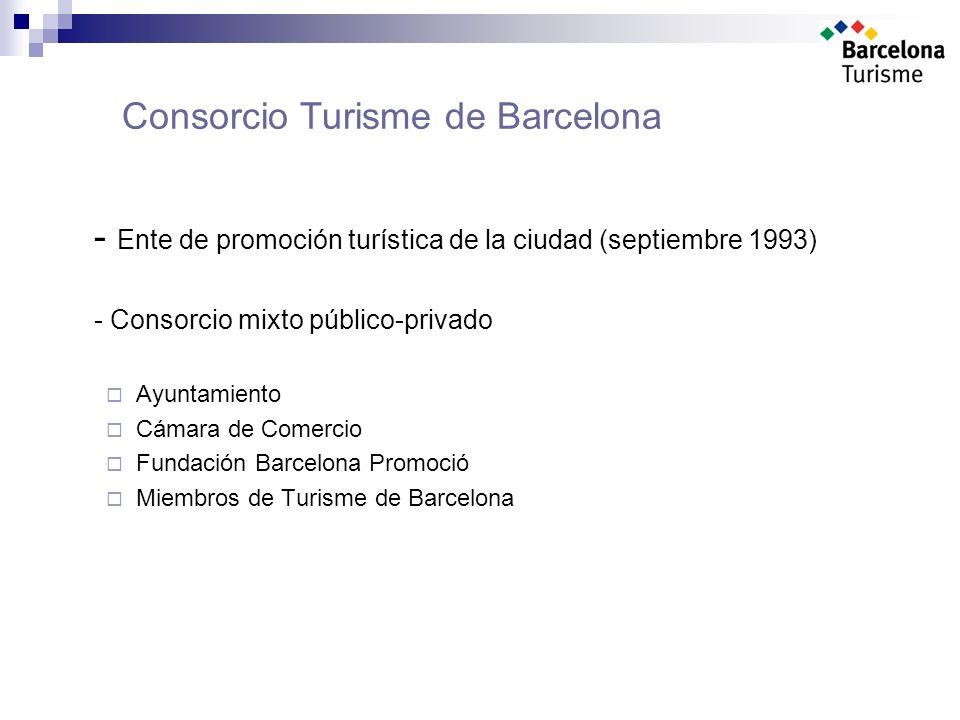Turisme de Barcelona: objetivos Contribución al crecimiento turístico de Barcelona Promoción de la ciudad, creación de productos y servicios Objetivos: consolidar turismo atraer nuevo turismo promocionar y rentabilizar la oferta de servicios