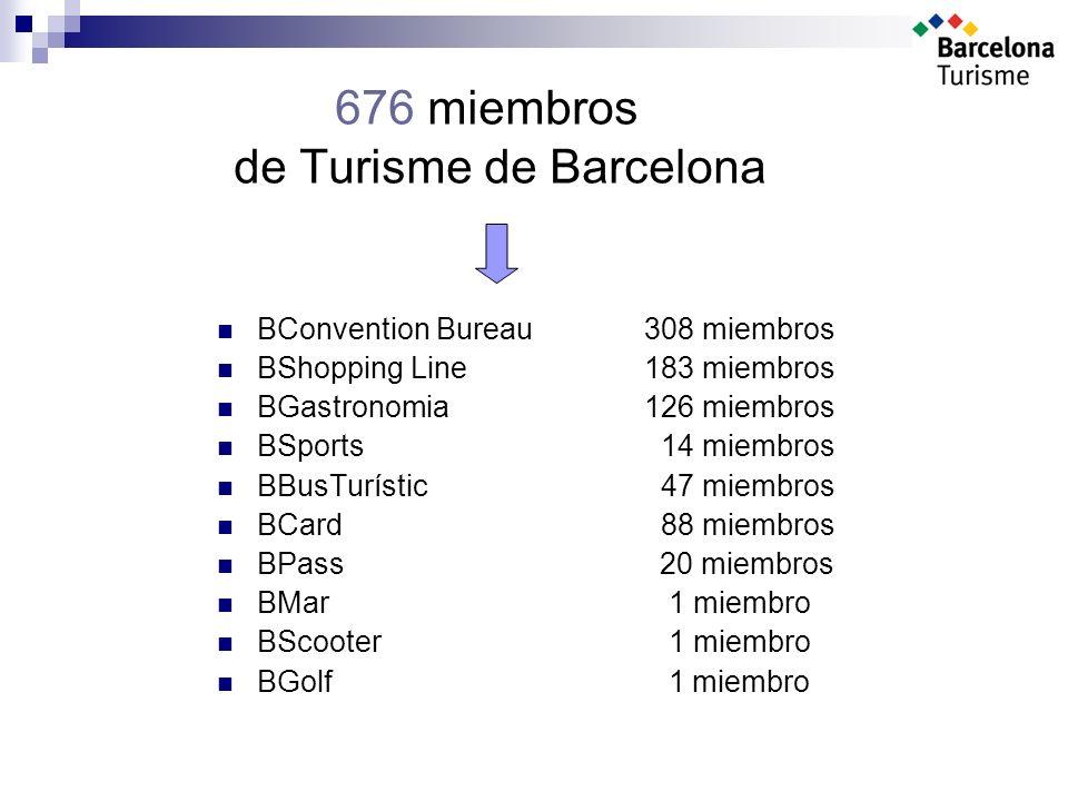 676 miembros de Turisme de Barcelona BConvention Bureau308 miembros BShopping Line183 miembros BGastronomia126 miembros BSports 14 miembros BBusTurístic 47 miembros BCard 88 miembros BPass 20 miembros BMar 1 miembro BScooter 1 miembro BGolf 1 miembro
