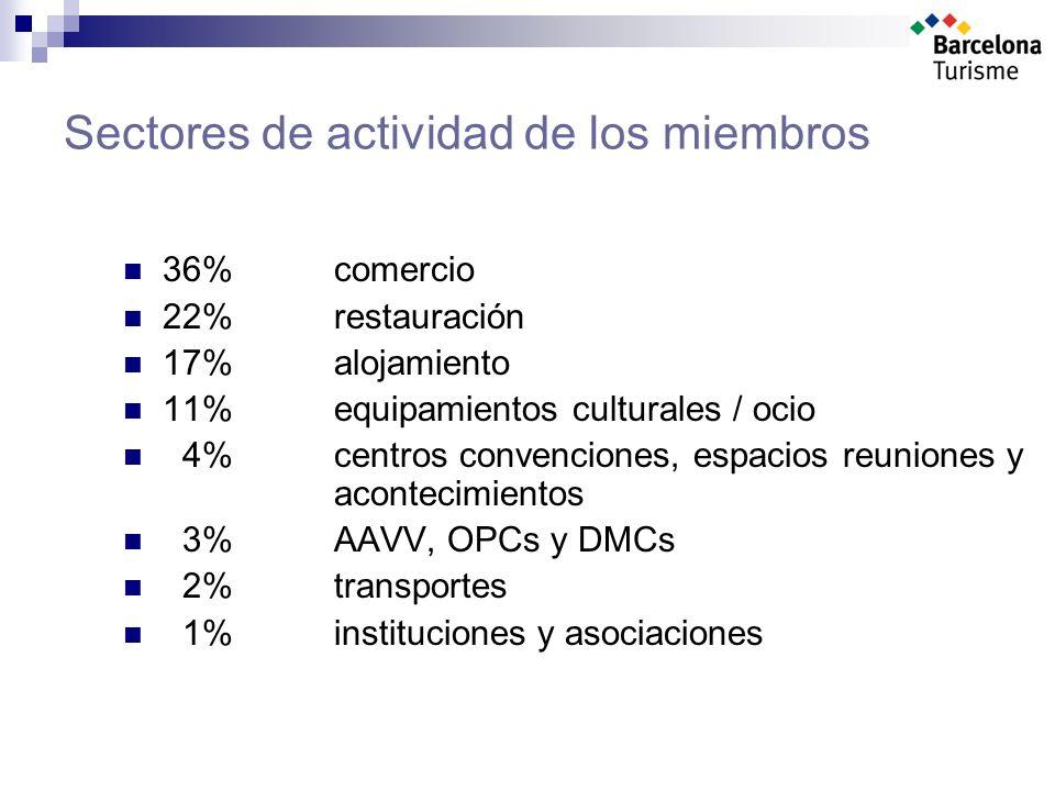Sectores de actividad de los miembros 36% comercio 22% restauración 17% alojamiento 11% equipamientos culturales / ocio 4% centros convenciones, espacios reuniones y acontecimientos 3% AAVV, OPCs y DMCs 2% transportes 1% instituciones y asociaciones