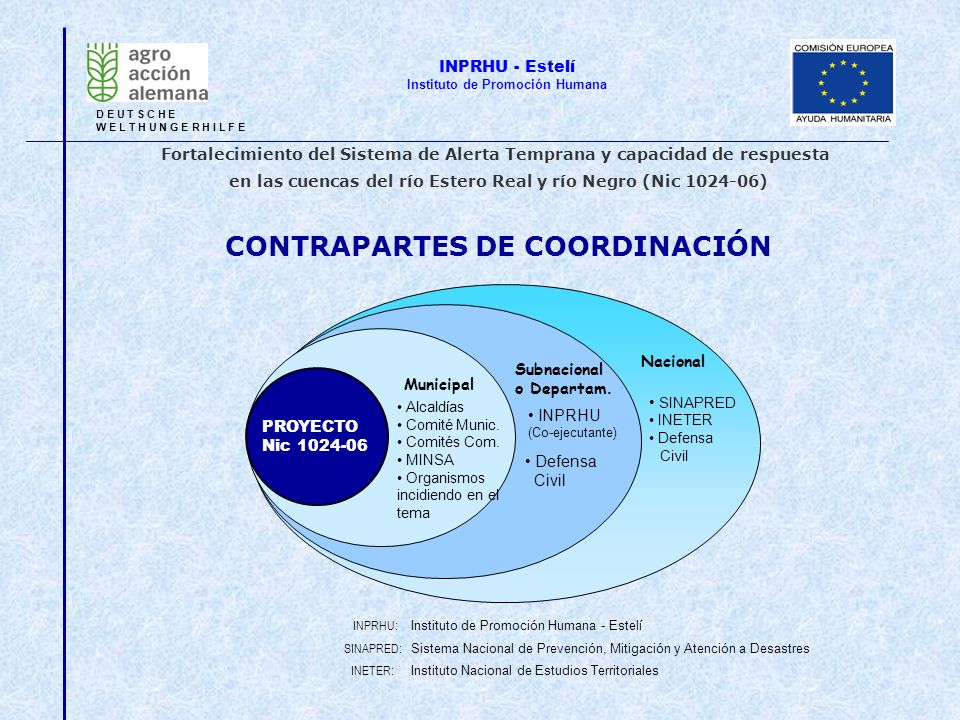 INETER: Instituto Nacional de Estudios Territoriales INPRHU: Instituto de Promoción Humana - Estelí CONTRAPARTES DE COORDINACIÓN PROYECTO Nic 1024-06
