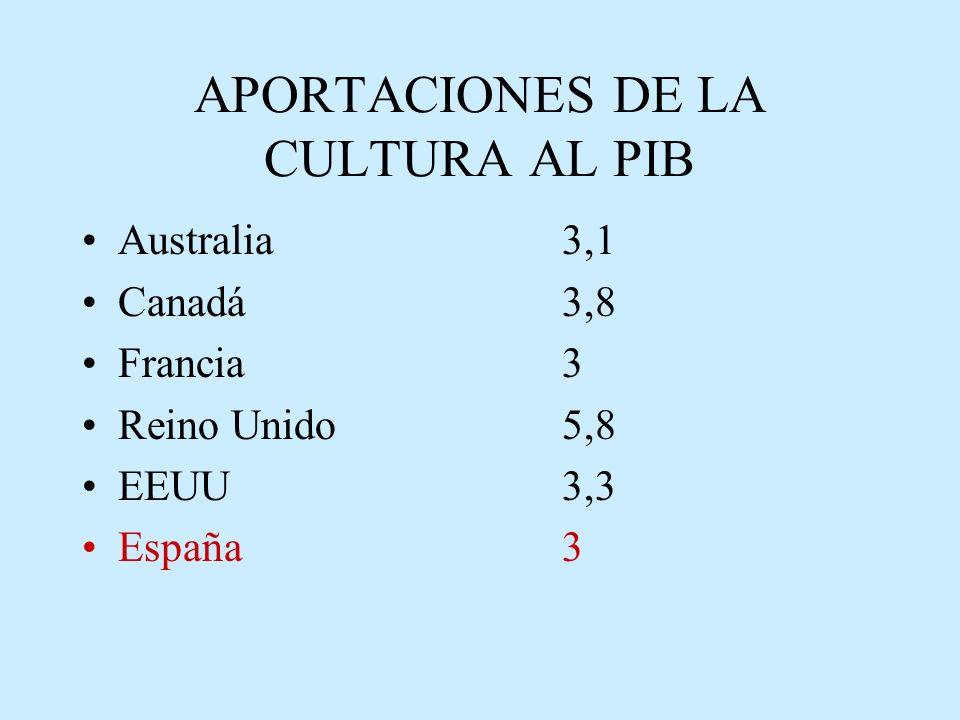 APORTACIONES DE LA CULTURA AL PIB Australia 3,1 Canadá 3,8 Francia 3 Reino Unido 5,8 EEUU3,3 España3