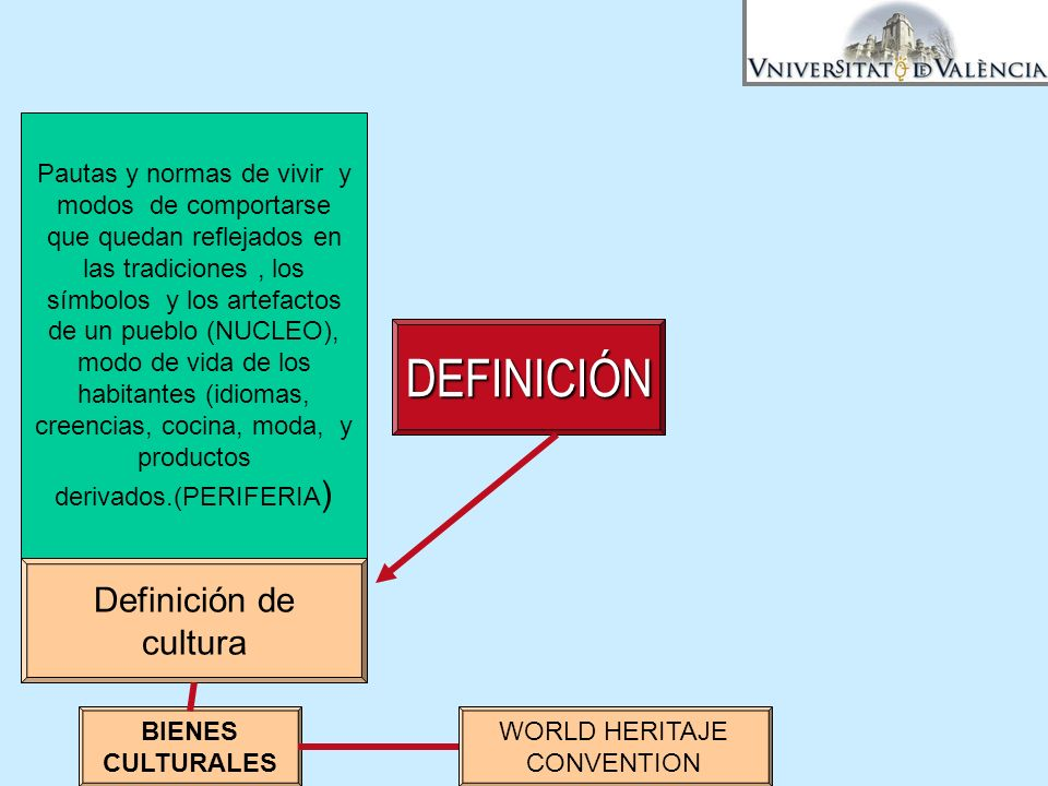 DEFINICIÓN Definición de cultura BIENES CULTURALES WORLD HERITAJE CONVENTION Pautas y normas de vivir y modos de comportarse que quedan reflejados en