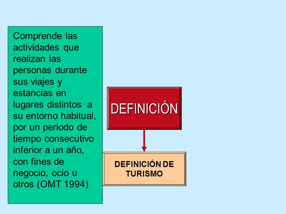 DEFINICIÓN DEFINICIÓN DE TURISMO Comprende las actividades que realizan las personas durante sus viajes y estancias en lugares distintos a su entorno