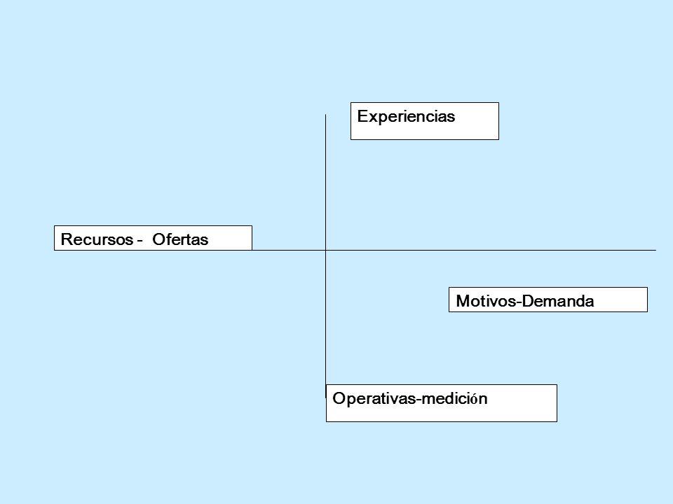 Experiencias Motivos-Demanda Operativas-medici ó n Recursos - Ofertas