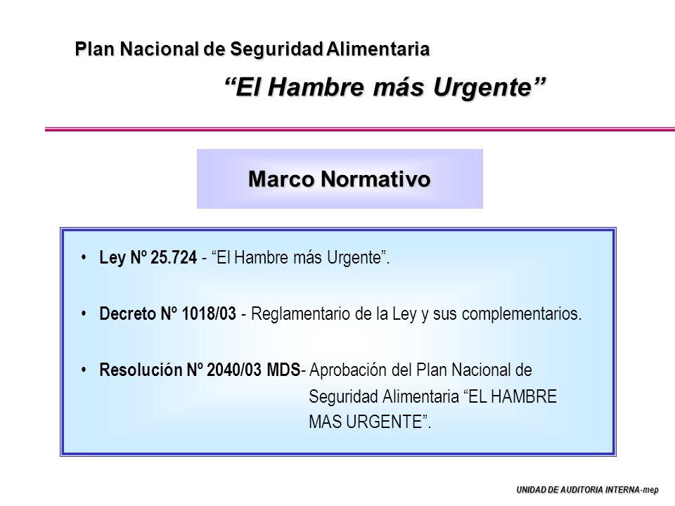 UNIDAD DE AUDITORIA INTERNA-mep Plan Nacional de Seguridad Alimentaria El Hambre más Urgente Marco Normativo Ley Nº 25.724 - El Hambre más Urgente.