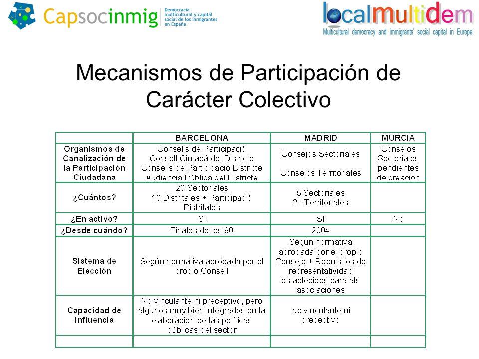 Mecanismos de Participación de Carácter Colectivo