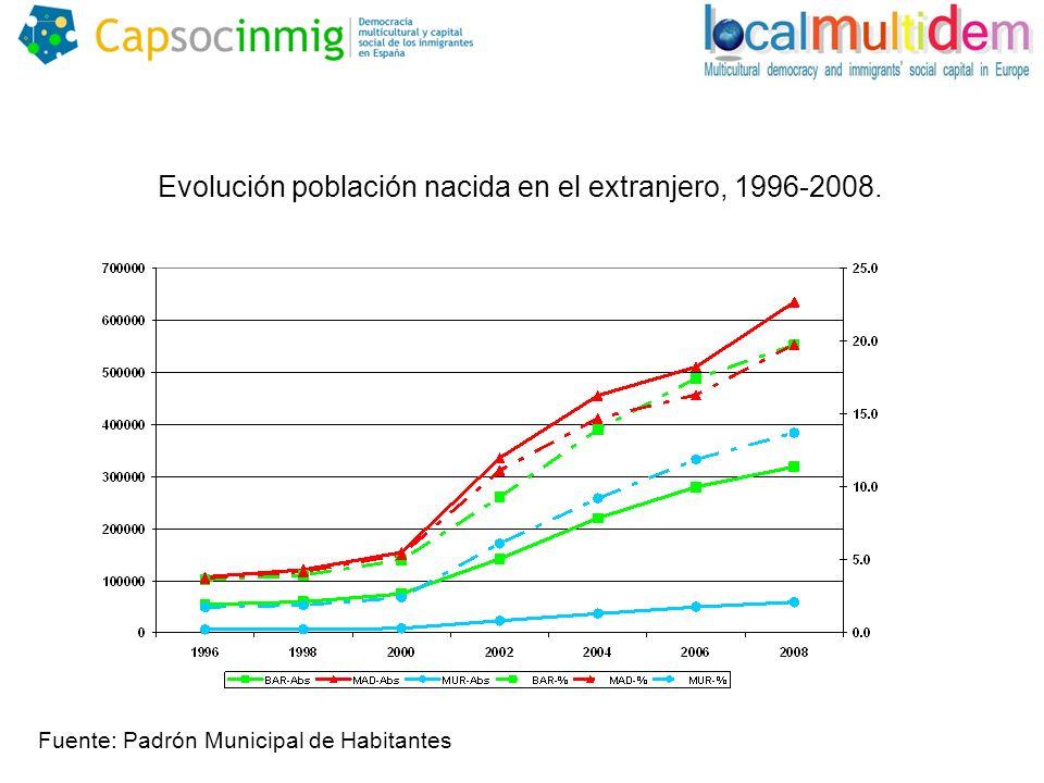 Porcentaje de población nacida en el extranjero por distritos en las ciudades de Madrid y Barcelona, 2006.