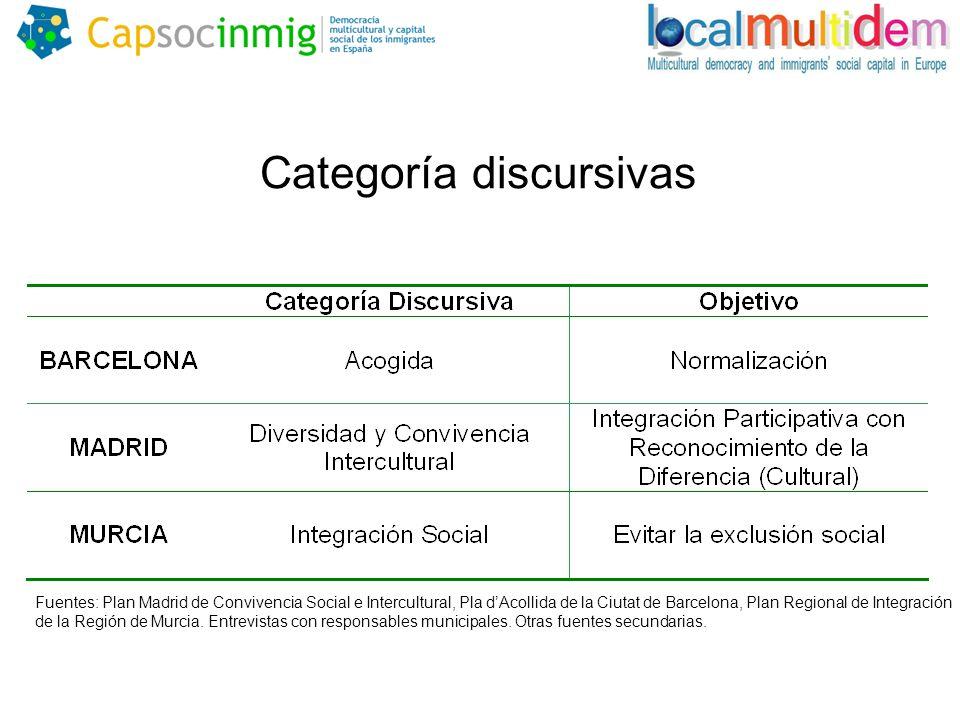 Categoría discursivas Fuentes: Plan Madrid de Convivencia Social e Intercultural, Pla dAcollida de la Ciutat de Barcelona, Plan Regional de Integración de la Región de Murcia.