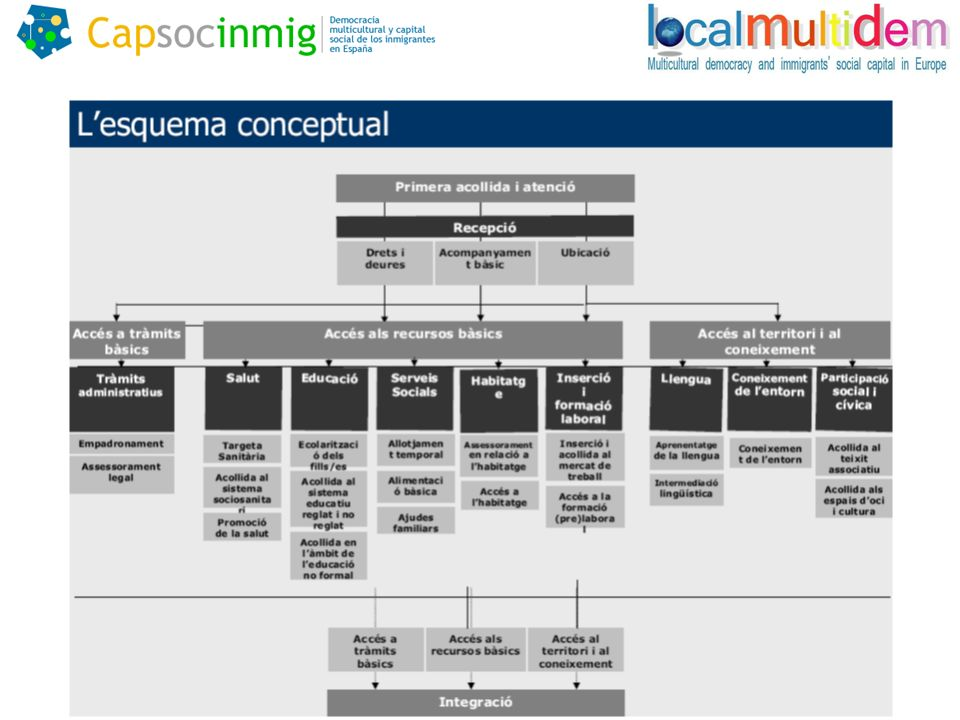 Organismos Específicos para la Implementación de Políticas de Inmigración