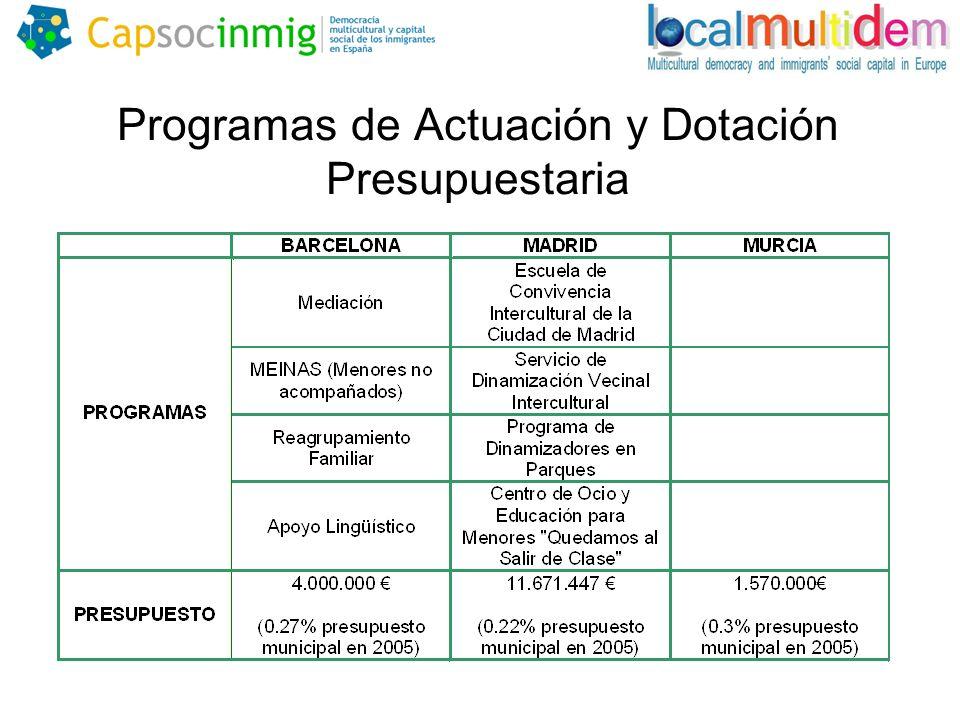 Programas de Actuación y Dotación Presupuestaria