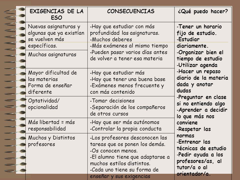 CAMBIOS PRIMARIASECUNDARIA ESTUDIO COMPAÑER0S/AS DE E.S.O. 2º, 3º Y 4º COMPAÑER0S/AS DE E.S.O. 2º, 3º Y 4º HORARIO EDAD PROFESORES
