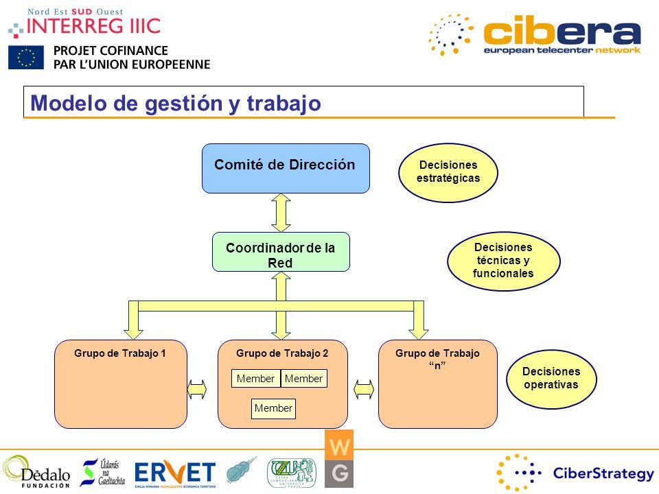 Modelo de gestión y trabajo Comité de Dirección Decisiones estratégicas Grupo de Trabajo 1Grupo de Trabajo n Grupo de Trabajo 2 Member Decisiones operativas Member Coordinador de la Red Decisiones técnicas y funcionales