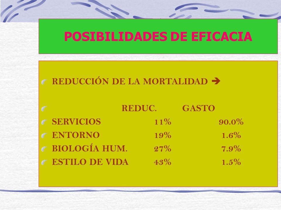 POSIBILIDADES DE EFICACIA REDUCCIÓN DE LA MORTALIDAD REDUC. GASTO SERVICIOS11% 90.0% ENTORNO19% 1.6% BIOLOGÍA HUM.27% 7.9% ESTILO DE VIDA43% 1.5%