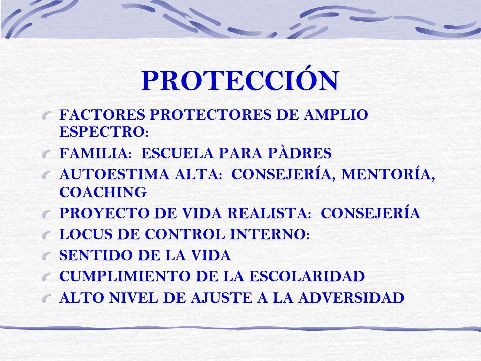 PROTECCIÓN FACTORES PROTECTORES DE AMPLIO ESPECTRO: FAMILIA: ESCUELA PARA PÀDRES AUTOESTIMA ALTA: CONSEJERÍA, MENTORÍA, COACHING PROYECTO DE VIDA REAL