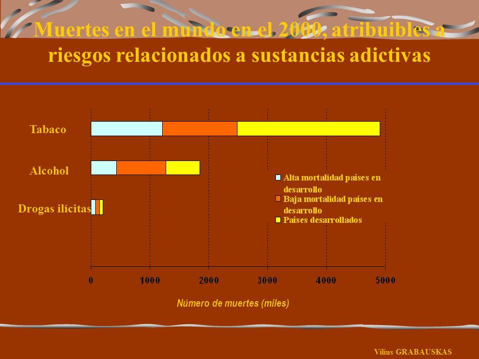 Muertes en el mundo en el 2000, atribuibles a riesgos relacionados a sustancias adictivas Número de muertes (miles) Vilius GRABAUSKAS Tabaco Alcohol D