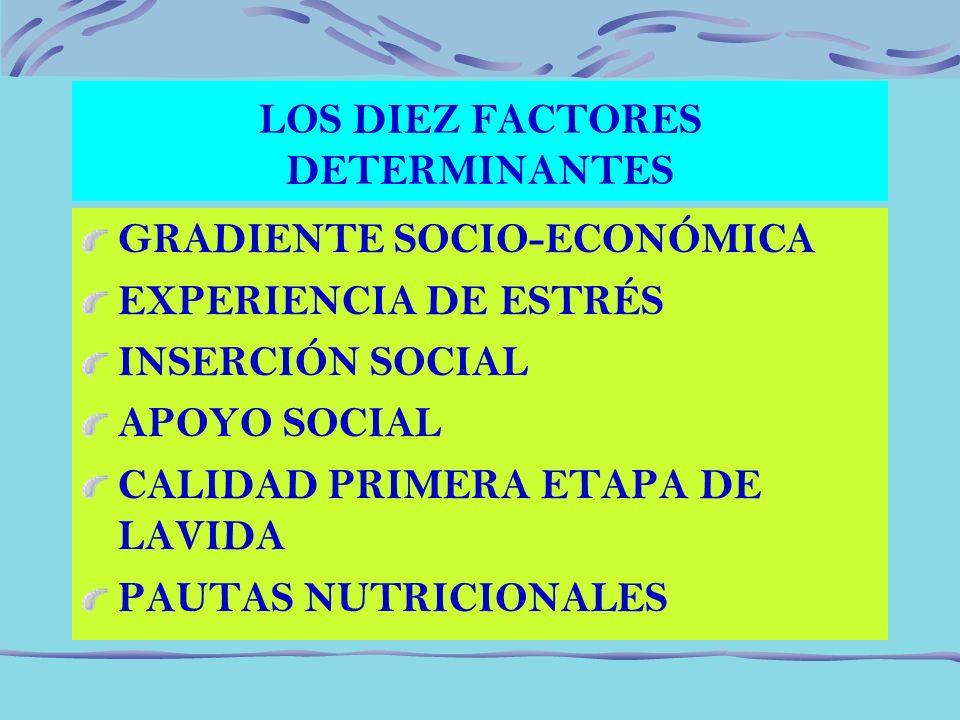 LOS DIEZ FACTORES DETERMINANTES GRADIENTE SOCIO-ECONÓMICA EXPERIENCIA DE ESTRÉS INSERCIÓN SOCIAL APOYO SOCIAL CALIDAD PRIMERA ETAPA DE LAVIDA PAUTAS N