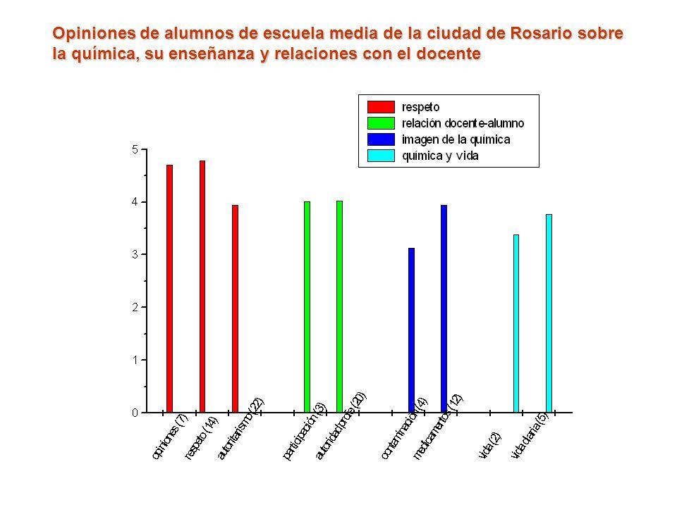 Opiniones de alumnos de escuela media de la ciudad de Rosario sobre la química, su enseñanza y relaciones con el docente