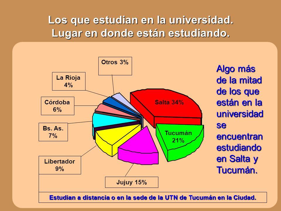 Los que estudian en la universidad. Lugar en donde están estudiando. Jujuy 15% Libertador 9% Bs. As. 7% Córdoba 6% La Rioja 4% Otros 3% Salta 34% Tucu