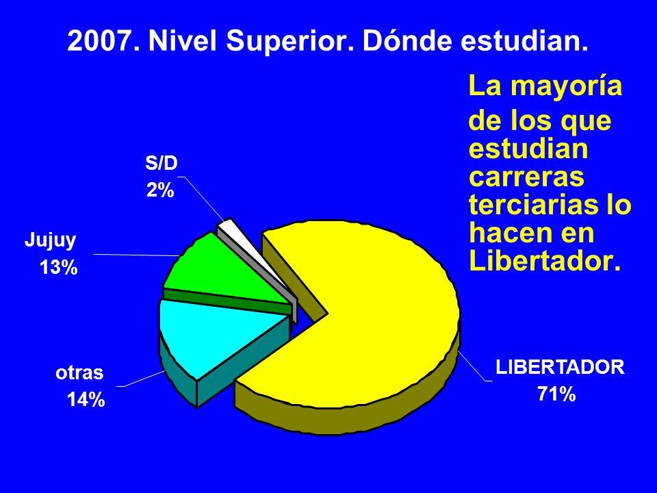 S/D 2% Jujuy 13% otras 14% LIBERTADOR 71% 2007. Nivel Superior. Dónde estudian. La mayoría de los que estudian carreras terciarias lo hacen en Liberta