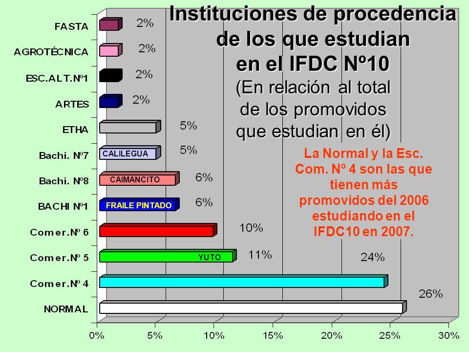 Instituciones de procedencia de los que estudian en el IFDC Nº10 (En relación al total de los promovidos que estudian en él) La Normal y la Esc. Com.