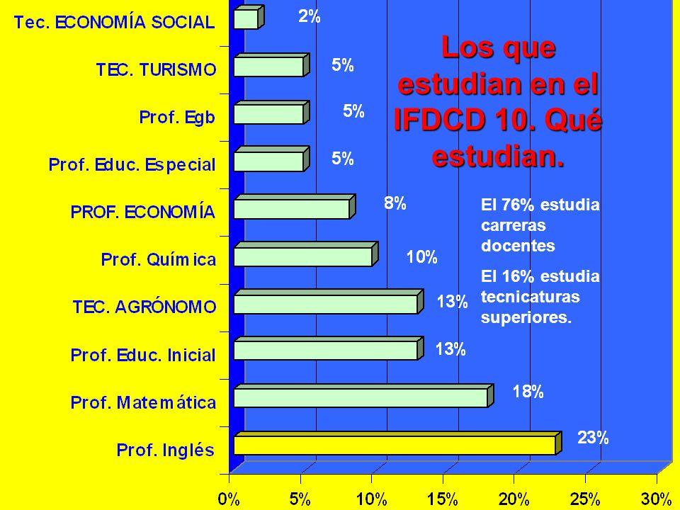 Los que estudian en el IFDCD 10. Qué estudian. El 76% estudia carreras docentes El 16% estudia tecnicaturas superiores.