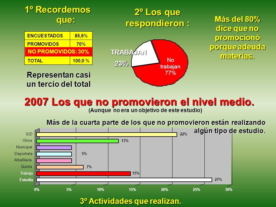 0%5%10%15%20%25% 30% 2007 Los que no promovieron el nivel medio. 1º Recordemos que: ENCUESTADOS85,6% PROMOVIDOS70% NO PROMOVIDOS30% TOTAL100,0 % Repre