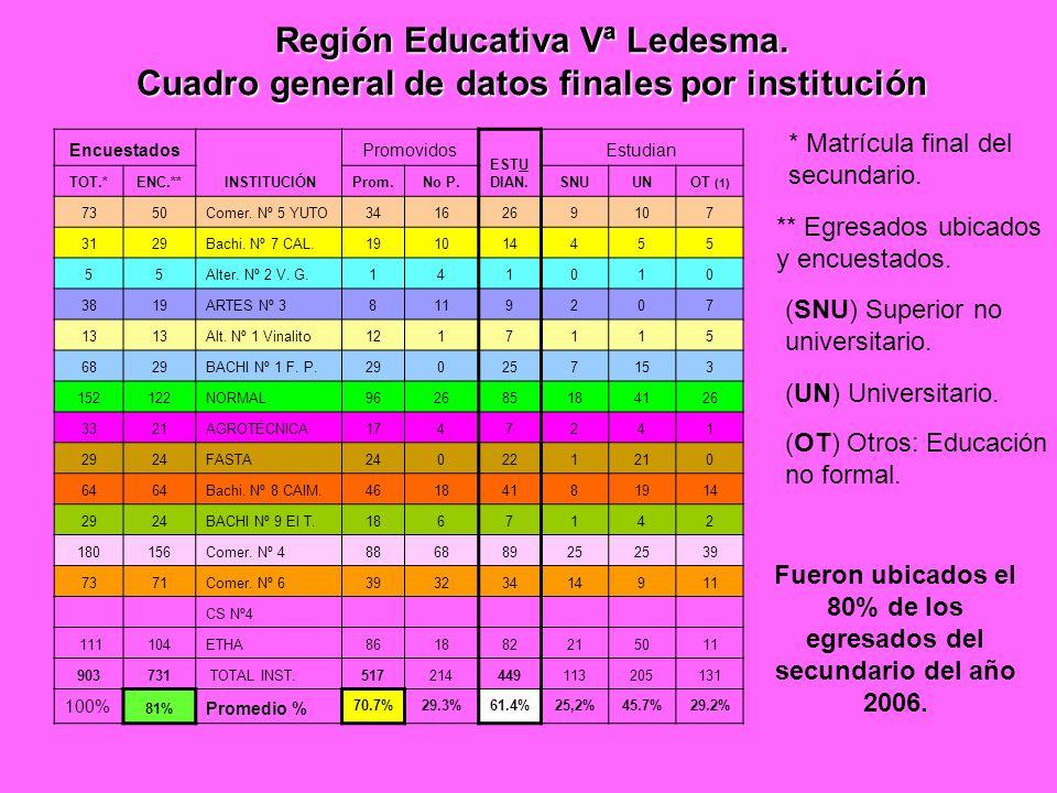 Región Educativa Vª Ledesma. Cuadro general de datos finales por institución * Matrícula final del secundario. ** Egresados ubicados y encuestados. (O