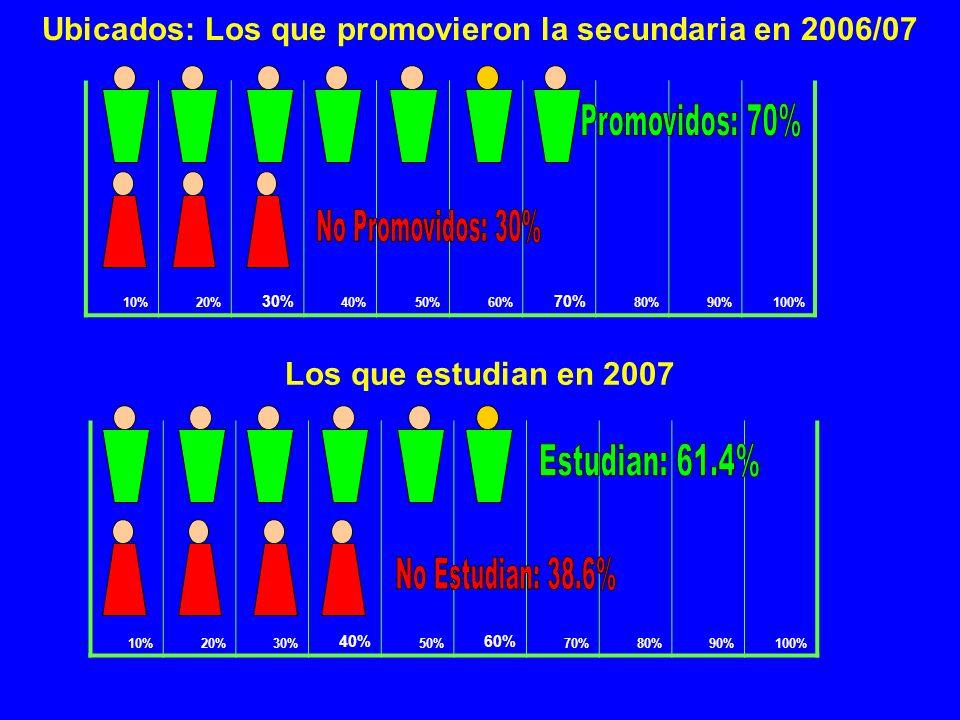 Ubicados: Los que promovieron la secundaria en 2006/07 10%20% 30% 40%50%60% 70% 80%90%100% 10%20%30% 40% 50% 60% 70%80%90%100% Los que estudian en 200