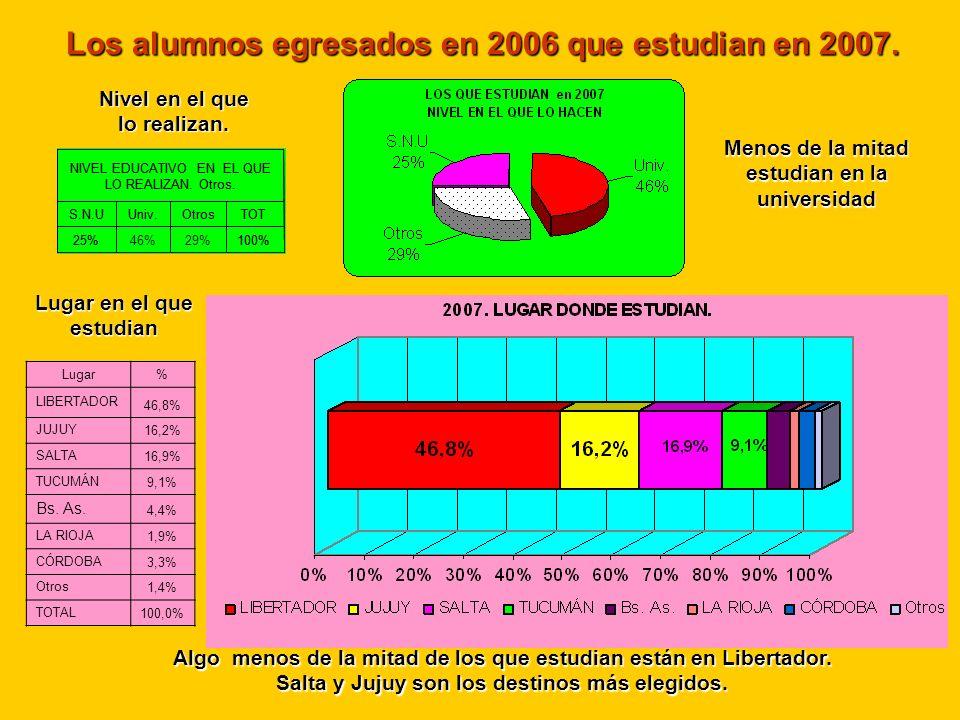 Los alumnos egresados en 2006 que estudian en 2007. Algo menos de la mitad de los que estudian están en Libertador. Salta y Jujuy son los destinos más
