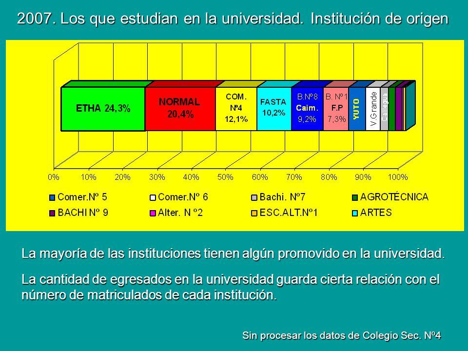 2007. Los que estudian en la universidad. Institución de origen Sin procesar los datos de Colegio Sec. Nº4 La mayoría de las instituciones tienen algú