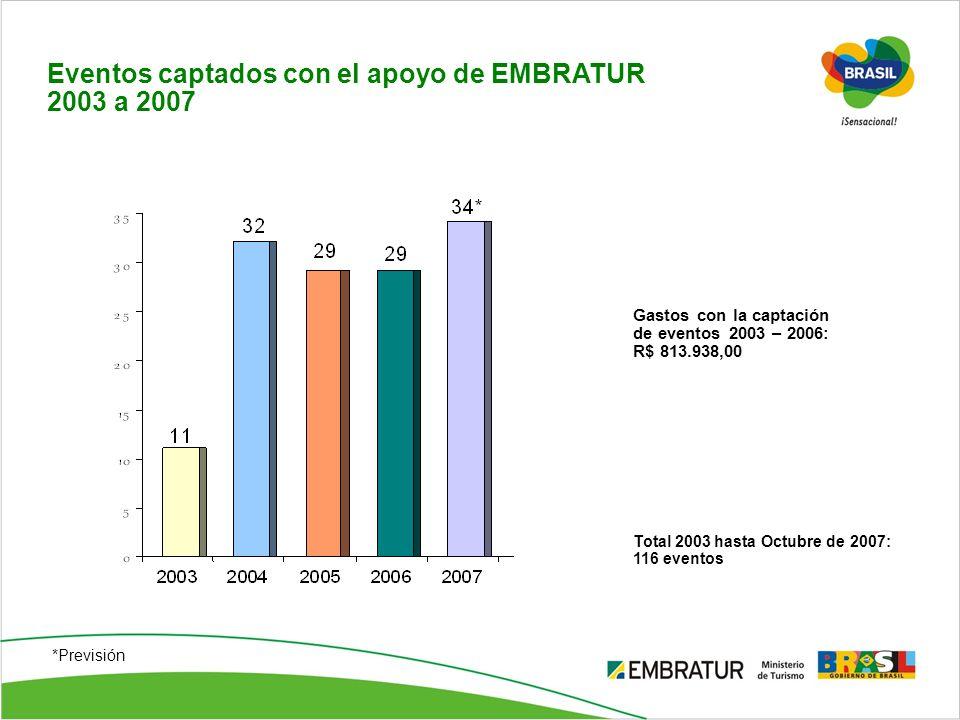 Eventos captados con el apoyo de EMBRATUR 2003 a 2007 *Previsión Gastos con la captación de eventos 2003 – 2006: R$ 813.938,00 Total 2003 hasta Octubr