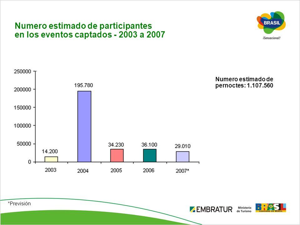 Numero estimado de participantes en los eventos captados - 2003 a 2007 Numero estimado de pernoctes: 1.107.560 *Previsión